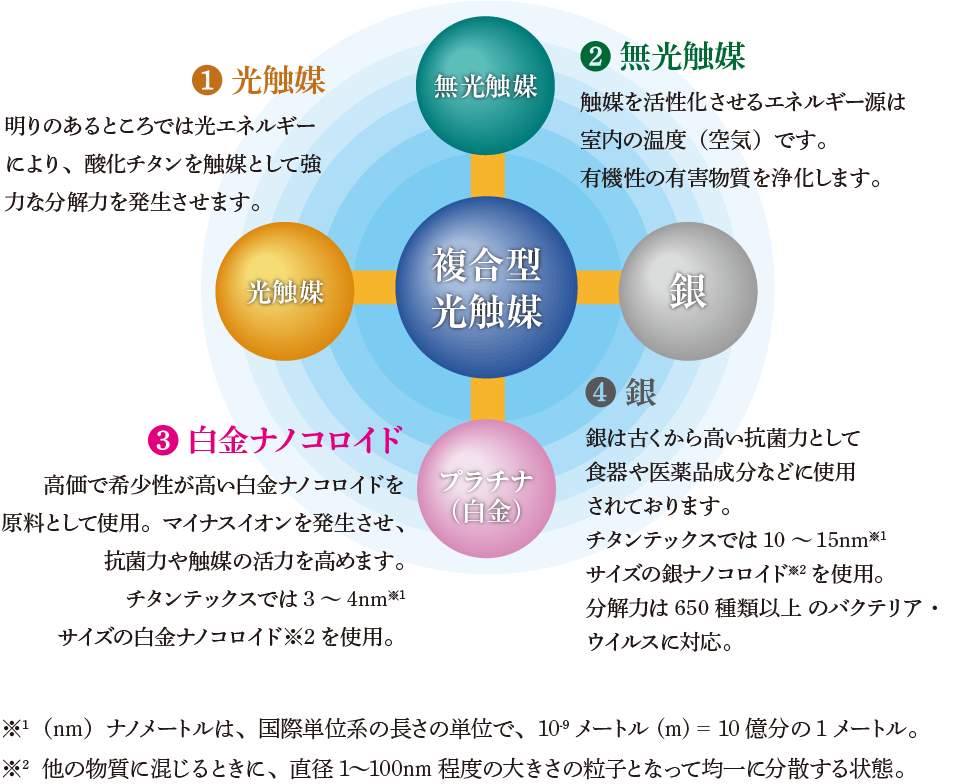 複合型光触媒